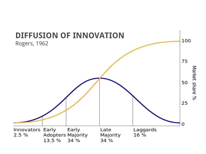 diffusion of the innovation of the Diffusion of innovation definition of diffusion of innovation in his comprehensive book diffusion of innovation, everett rogers defines diffusion as the process by which an innovation is communicated through certain channels over time among the members of a social system.